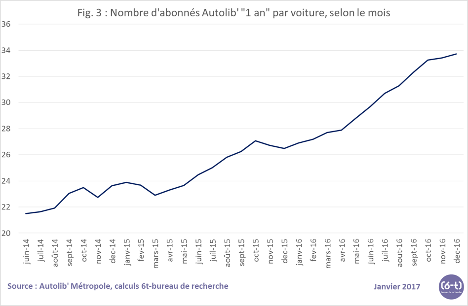 Fig 3 nb abonnés autolib