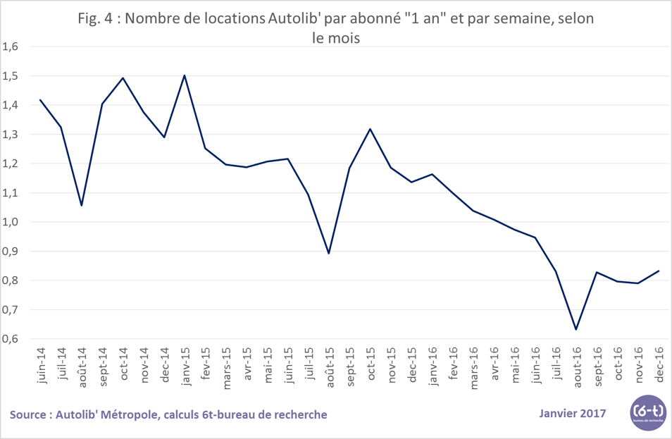 Fig 4 nb de locations