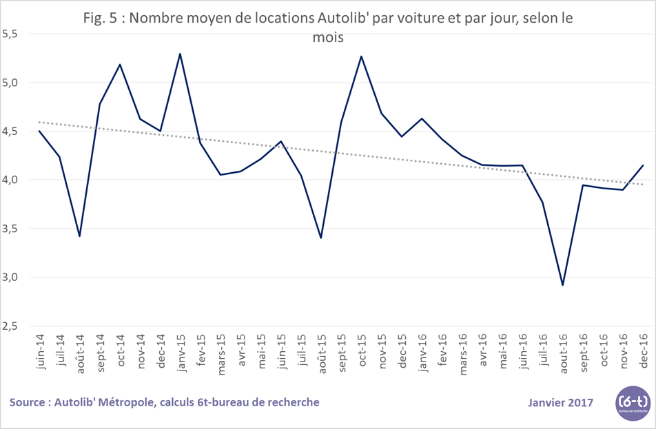 Fig 5 nb moyen de locations
